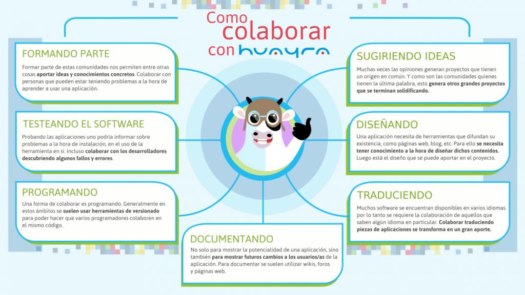cómo colaborar con Huayra